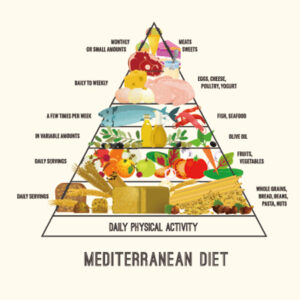 地中海式ダイエットピラミッドの図
